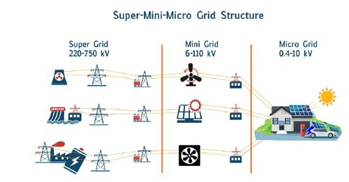 Electric Power System Transformations