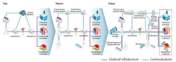 Modernization of Electric Power System